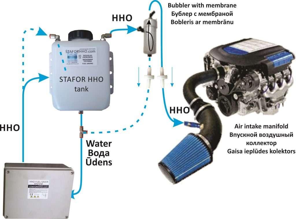 Avtomobil na vodorodnom toplive 2 1024x759 - Машины на водородном топливе