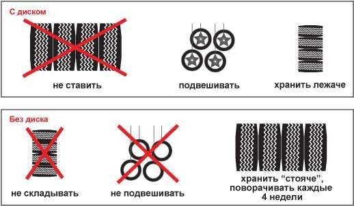 hranenie shin - Правила хранения автомобильных шин