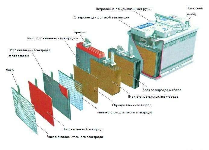 автомобильный аккумулятор плотность электролита