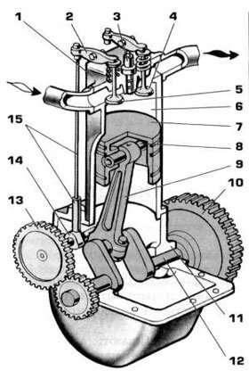 Устройство и теория двигателя внутреннего сгорания