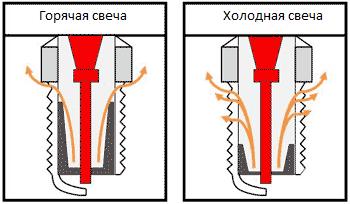 vybor svechej zazhiganija holodnye i gorjachie svechi3 - Выбор свечей зажигания: холодные и горячие свечи