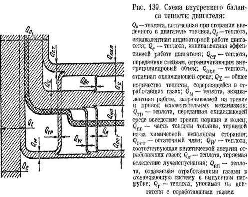 image3744 - Как рассчитывается тепловой баланс ДВС