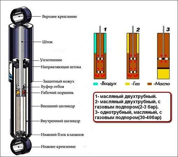 maslyanyiy dvuhtrubnyiy amortizator opt - Какие амортизаторы для машины лучше?