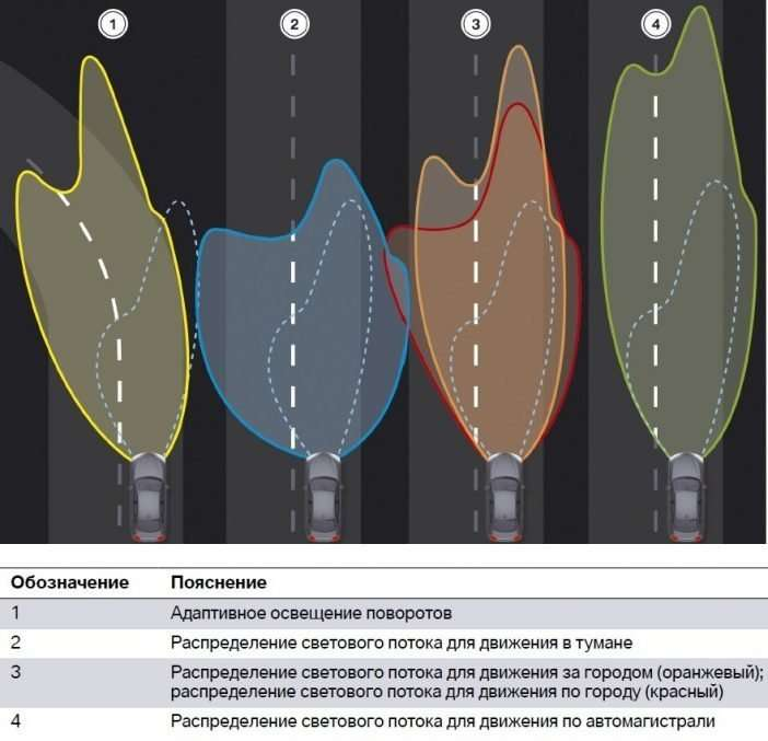 Что такое адаптивное освещение автомобиля?