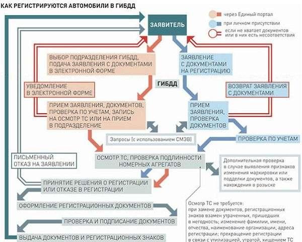 tablitsa postanovki avtomobilya na uchet opt - Список документов для регистрации автомобиля в ГИБДД