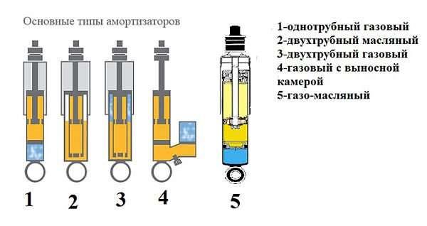 tipyi amortizatorov opt - Какие амортизаторы для машины лучше?
