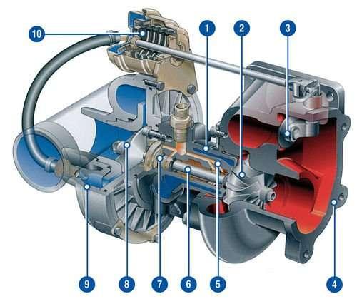 Принцип работы и устройство турбины автомобиля