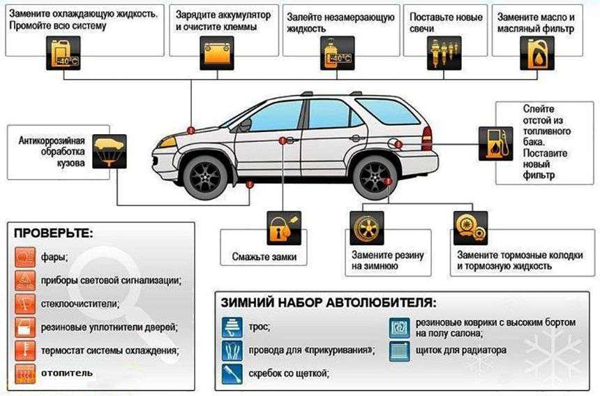 Podgotovka mashiny k holodam 2 - Как подготовить автомобиль к холодам?