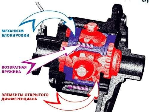 blokirovka differentsiala opt - Что такое раздаточная коробка автомобиля?