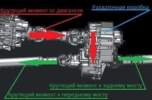 stroystvo i printsip rabotyi razdatochnoy korobki opt - Что такое раздаточная коробка автомобиля?