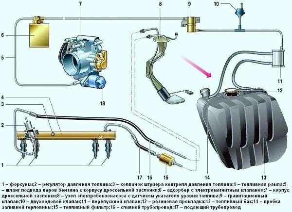 Откуда в машине запах бензина?