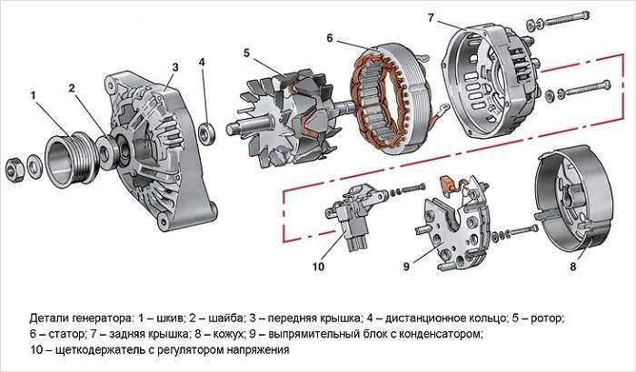 Признаки и причины поломки генератора автомобиля