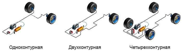 konturyi pnevmopodveski opt - Что такое пневматическая подвеска в автомобиле?