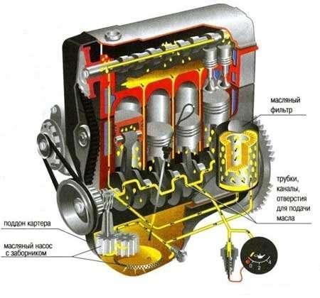 Как работает датчик уровня масла в автомобиле?
