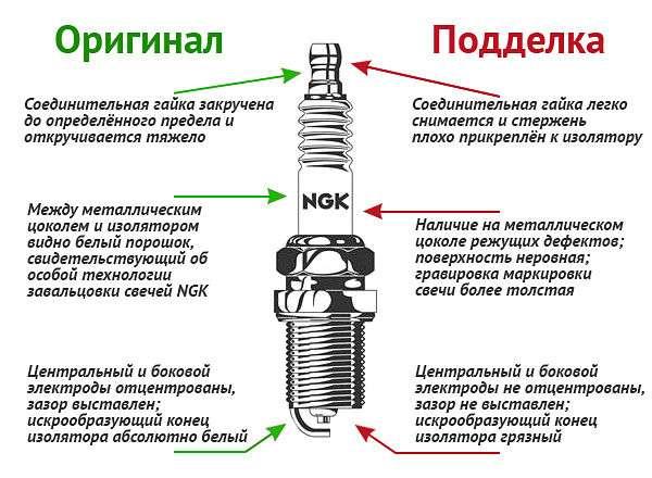 kak otlichit poddelku opt - Особенности свечей зажигания NGK?