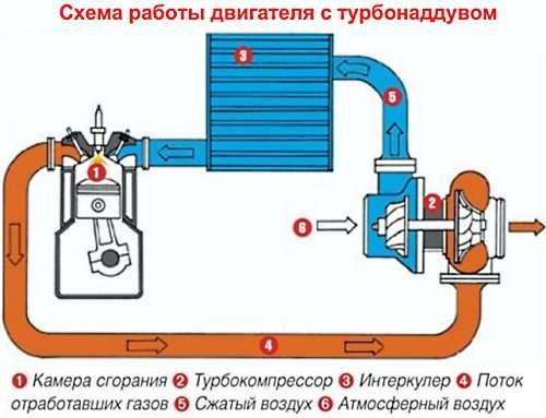 princip raboty turbonadduva 4 - Как увеличить мощность двигателя автомобиля?