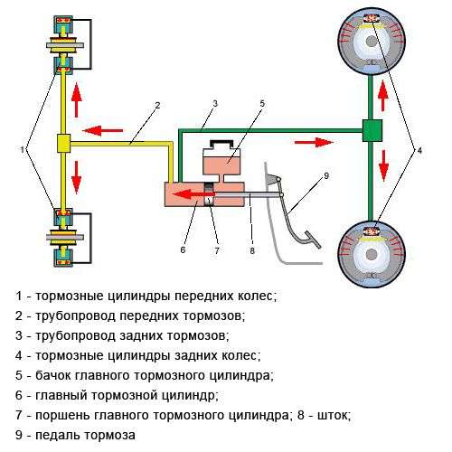 sxema gidravlicheskix tormozov - Почему машина глохнет при торможении?