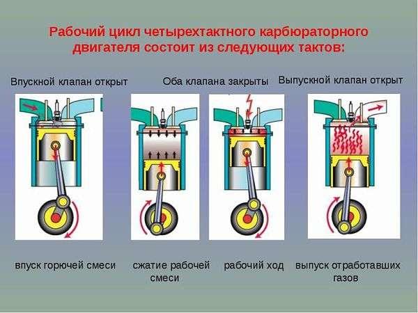 Назначение и устройство кривошипно-шатунного механизма ДВС