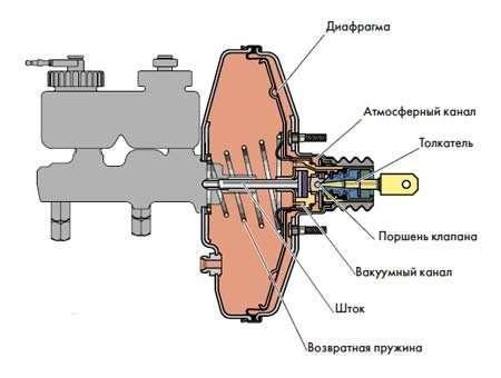 vakuumnij usilitel tormozov - Почему машина глохнет при торможении?