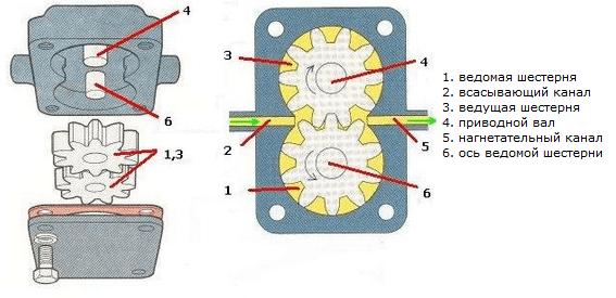 Как работает масляный насос в автомобиле?