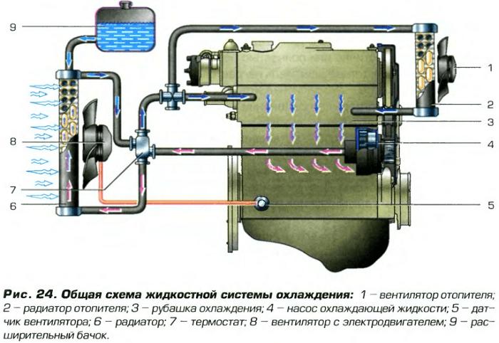 28 30 1 1 - Замена термостата двигателя машины