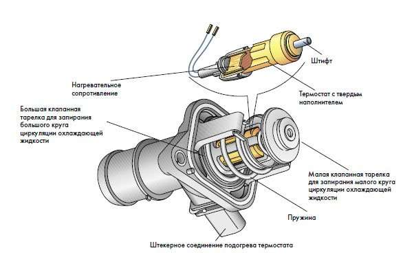 Замена термостата двигателя машины