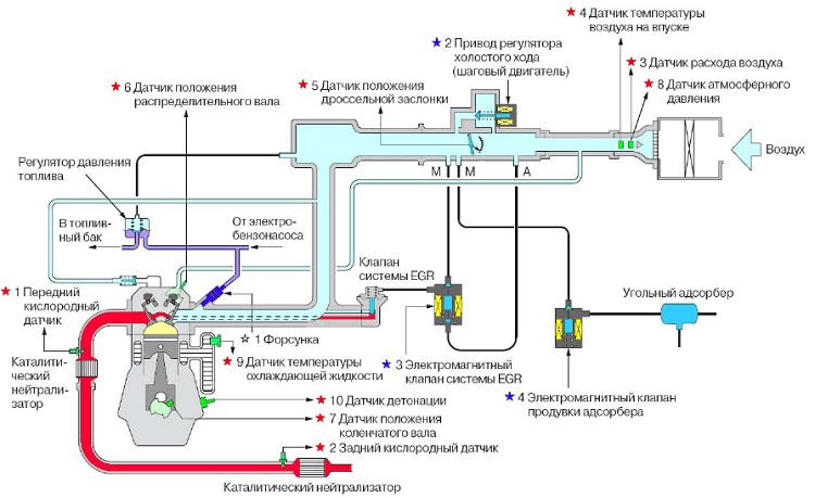 Устройство двигателей MPI