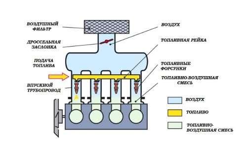 raspr - Устройство двигателей MPI