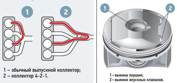 Принцип работы двигателей СкайАктив