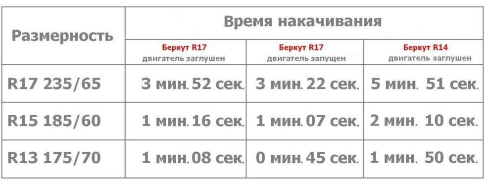 Kompressor Berkut 21 980x0 c default - Какой автокомпрессор выбрать?