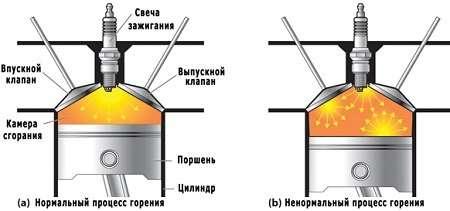 detonaciya dvigatelya - Принцип работы двигателей СкайАктив