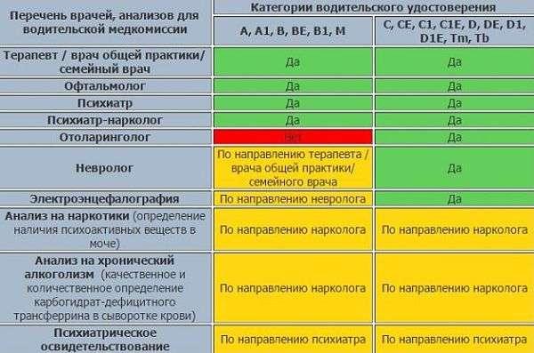 perechen vrachey dlya medkomissii voditelya opt - Как пройти медицинскую комиссию на водительское удостоверение?