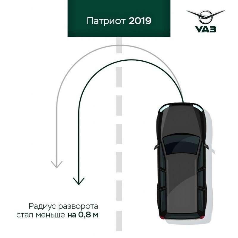 Какие изменения ждут УАЗ Патриот 2020?