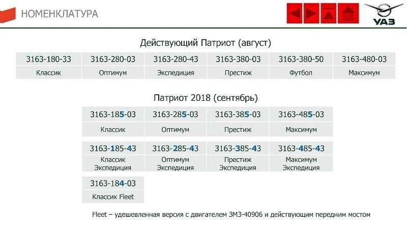 1534935899 1 7 - Какие изменения ждут УАЗ Патриот 2020?