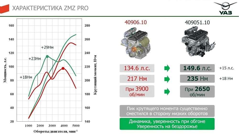 1534935930 1 - Какие изменения ждут УАЗ Патриот 2020?