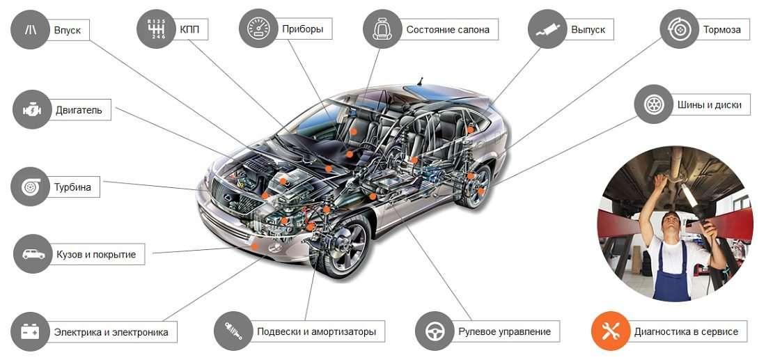 Obshhee sostojanie avto - Когда автомобиль снимается с гарантии?