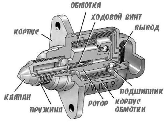 ST141 e1487713542924 - Что такое регулятор холостого хода в машине и для чего он нужен?