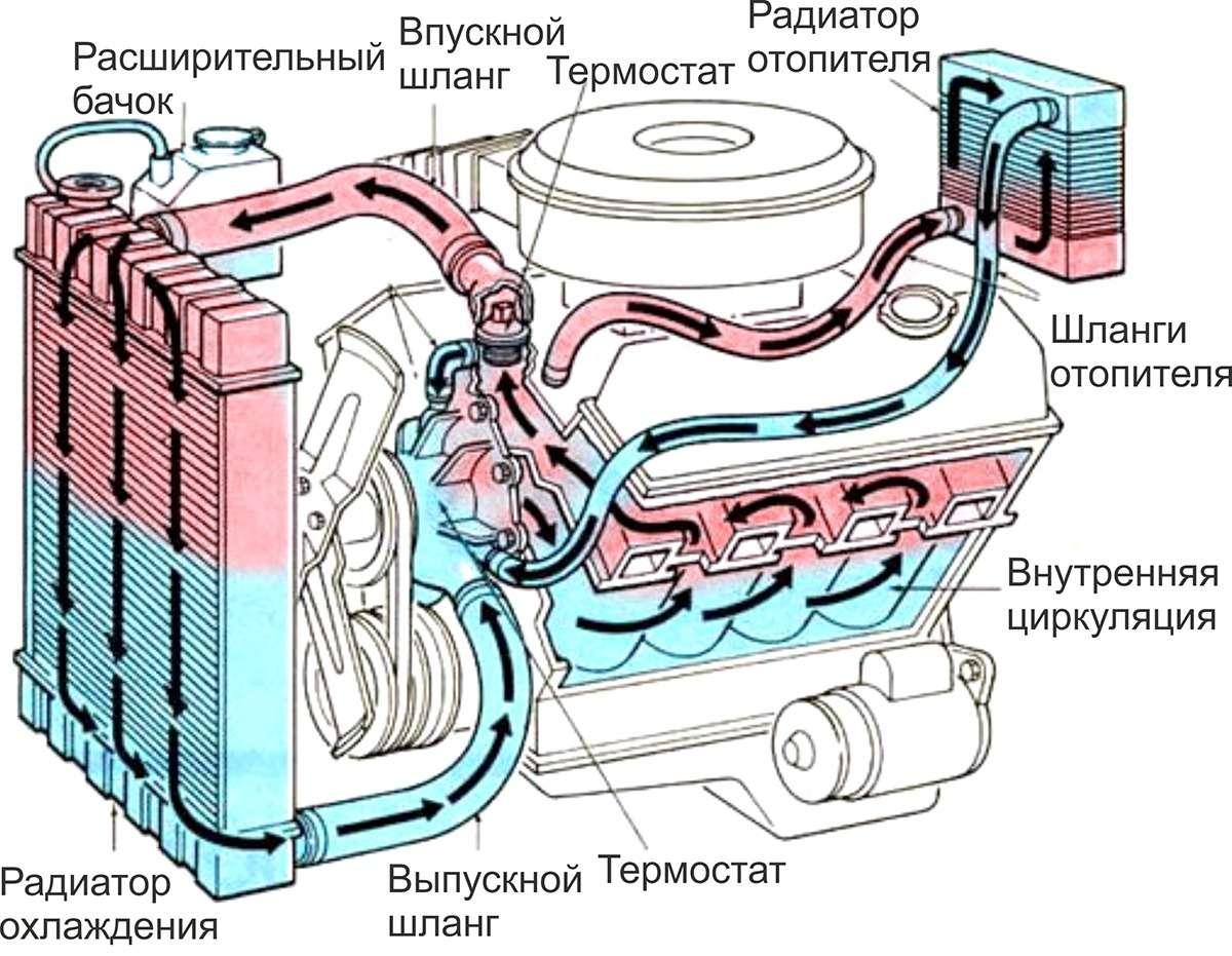 Почему перегревается двигатель автомобиля?