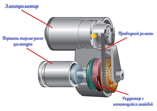 Что такое электромеханический стояночный тормоз?