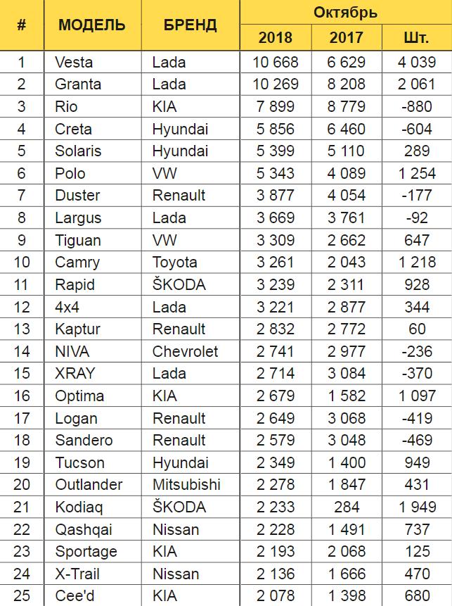 ТОП-25 самых продаваемых автомобилей в России 2018 года