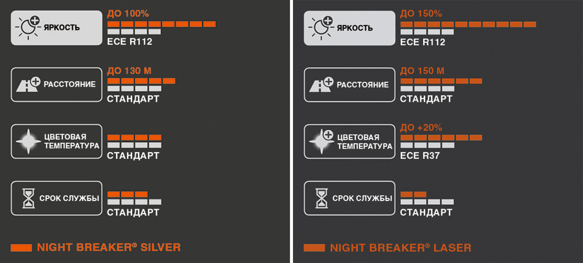 Osram Night Breaker: яркость и безопасность