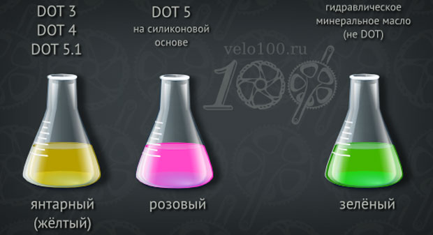 Какого цвета должна быть тормозная жидкость?