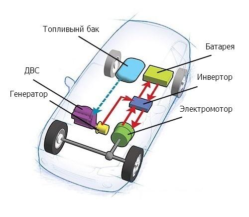 Как устроена гибридная трансмиссия?