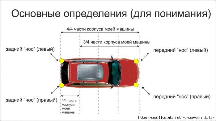Что делать, если не чувствуешь габариты своей машины: дельные советы