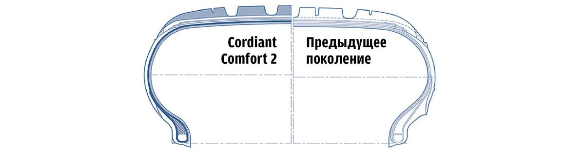 Тест летних шин 2019 года Cordiant Comfort 2