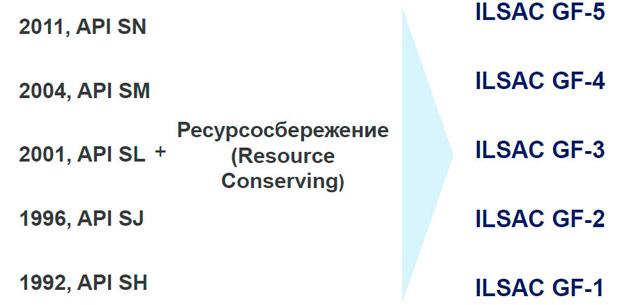 Классификация моторных масел по ILSAC