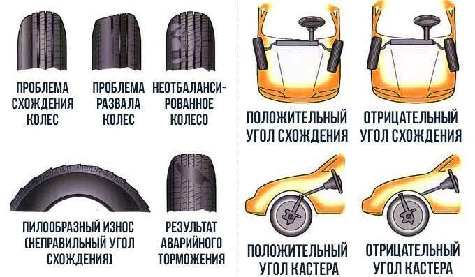 Почему ест резину с внутренней или внешней стороны спереди и сзади машины
