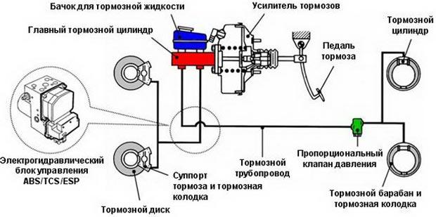 Какое давление в тормозной системе машины?