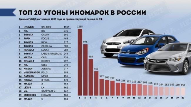 Топ-20 самых угоняемых моделей и марок автомобилей в России