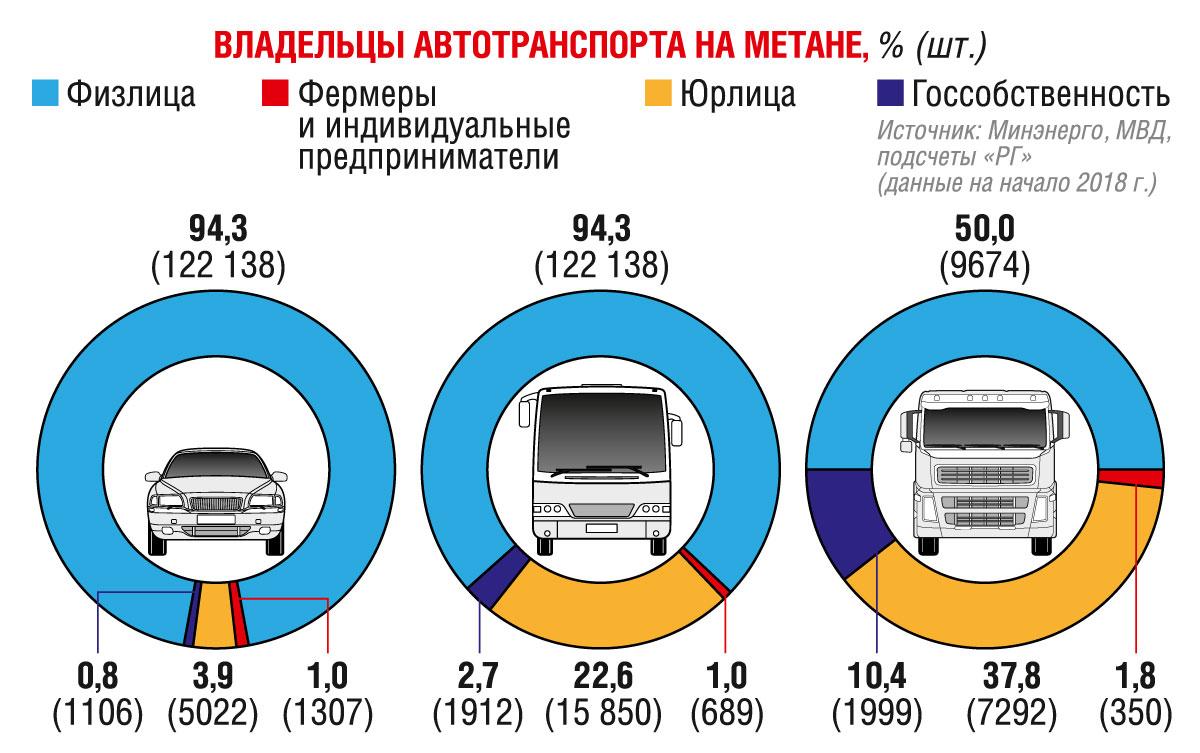 Уже совсем скоро россияне массово получат доступ к дешёвому топливу